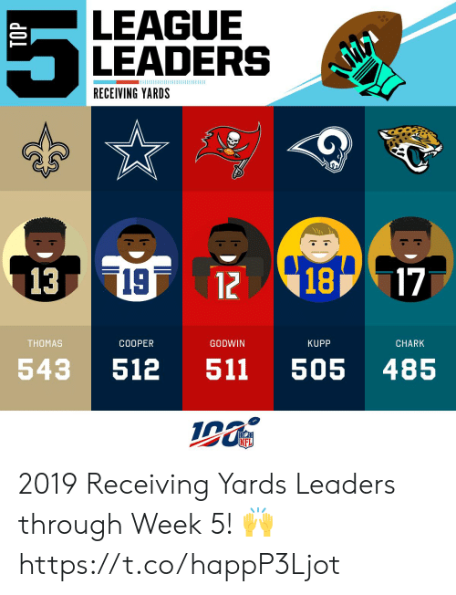 Memes, Nfl, and 🤖: LEAGUE  LEADERS  RECEIVING YARDS  18  |13  19  [17:  12  THOMAS  COOPER  GODWIN  KUPP  CHARK  511  543  512  505  485  NFL  TOP  кро 2019 Receiving Yards Leaders through Week 5! 🙌 https://t.co/happP3Ljot