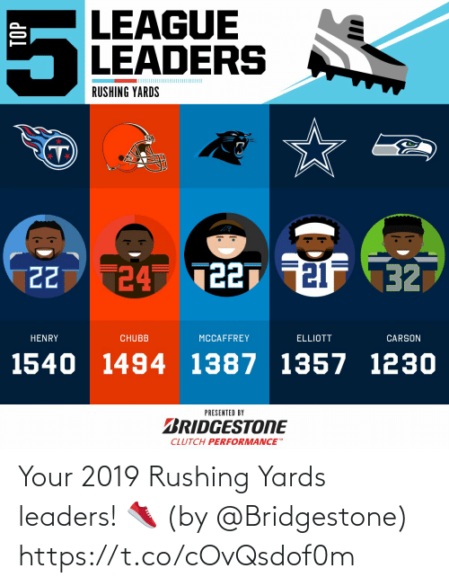 rushing: LEAGUE  LEADERS  RUSHING YARDS  24 T227 21F 32  22  HENRY  CHUBB  MCCAFFREY  ELLIOTT  CARSON  1540 1494 1387 1357 1230  PRESENTED BY  BRIDGESTONE  CLUTCH PERFORMANCE  TOP Your 2019 Rushing Yards leaders! 👟  (by @Bridgestone) https://t.co/cOvQsdof0m