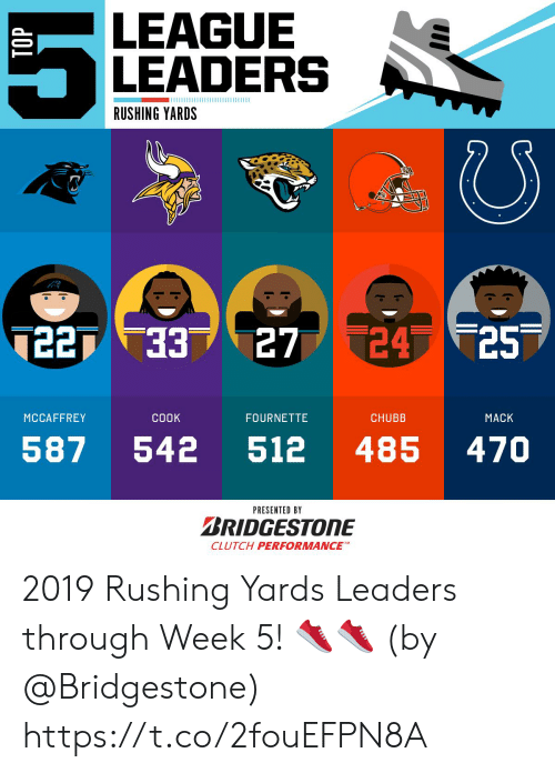 Memes, 🤖, and League: LEAGUE  LEADERS  RUSHING YARDS  7  24 25  7227 33  27  MCCAFFREY  COOK  FOURNETTE  CHUBB  MACK  587  542  485  470  512  PRESENTED BY  BRIDGESTONE  CLUTCH PERFORMANCE  TOP 2019 Rushing Yards Leaders through Week 5! 👟👟  (by @Bridgestone) https://t.co/2fouEFPN8A