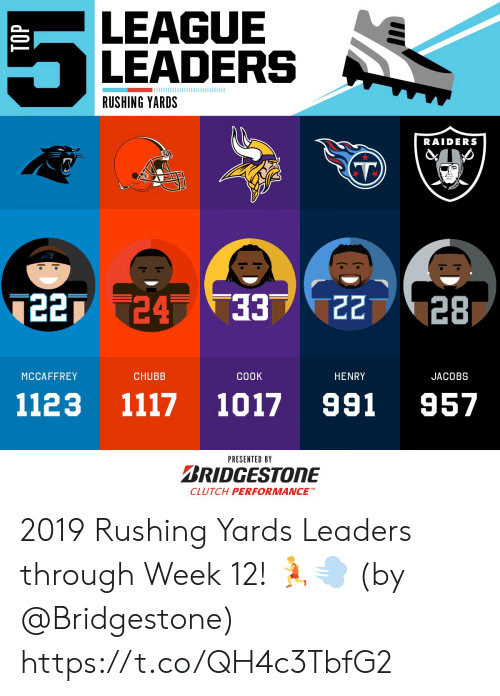 rushing: LEAGUE  LEADERS  RUSHING YARDS  RAIDERS  7227 24 33  22  28  ЕЕ.  MCCAFFREY  CHUBB  СООK  HENRY  JACOBS  991  1117  1123  1017  957  PRESENTED BY  BRIDGESTONE  CLUTCH PERFORMANCE 2019 Rushing Yards Leaders through Week 12! 🏃💨  (by @Bridgestone) https://t.co/QH4c3TbfG2
