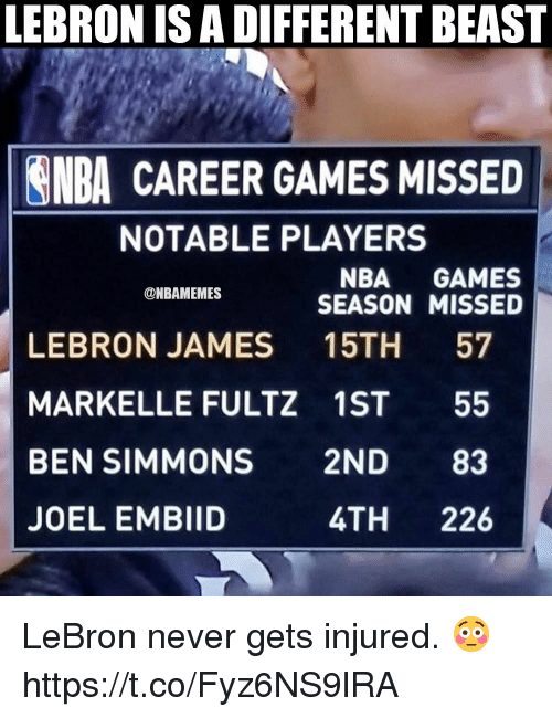 joel embiid: LEBRON IS A DIFFERENT BEAST  NBA CAREER GAMES MISSED  NOTABLE PLAYERS  NBA GAMES  SEASON MISSED  ONBAMEMES  LEBRON JAMES 15TH 57  MARKELLE FULTZ 1ST 55  BEN SIMMONS 2ND 83  JOEL EMBIID  4TH 226 LeBron never gets injured. 😳 https://t.co/Fyz6NS9lRA