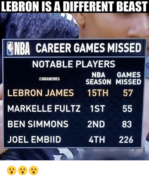 LeBron James, Nba, and Games: LEBRON IS A DIFFERENT BEAST  NBA CAREER GAMES MISSED  NOTABLE PLAYERS  NBA GAMES  SEASON MISSED  @NBAMEMES  LEBRON JAMES 15TH 57  MARKELLE FULTZ 1ST 55  BEN SIMMONS 2ND 83  JOEL EMBIID  4TH 226 😮😮😮