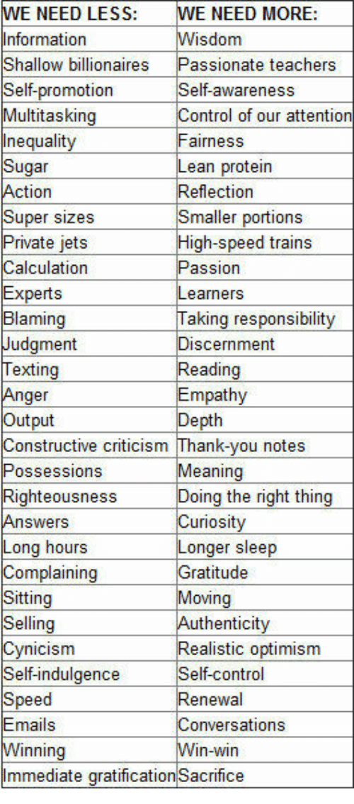 Lean, Protein, and Texting: LESS  WE NEED MORE:  WE NEED  Information  :  Self-promotion  Multitasking  Inequality  Sugar  Self-awareness  Control of our attention  airnesS  Lean protein  Reflection  Smaller portions  High-speed trains  Passion  Learners  Taking responsibility  Discernment  Reading  Empathy  Depth  Super sizes  Calculation  Experts  Judgment  Texting  Anger  Constructive criticism Thank-you notes  Possessions  Righteousness  Long hours  Complaining  Sitting  Selling  Cynicism  Self-indulgence  Speed  Emails  Vinning  Immediate gratification Sacrifice  Meaning  Doing the right thing  Curiosity  Longer sleep  Gratitude  Moving  Authenticity  Realistic optimism  Self-control  tee  Conversations  Vin-win