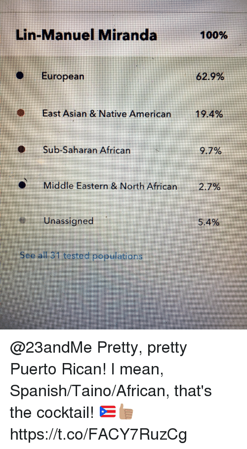 puerto rican: Lin-Manuel Miranda  100%  European  629%  East Asian &Native American  19.4%  Sub-Saharan African  9.7%  Middle Eastern & North African  2.7%  Unassigned  5.4%  See all 31 tested populations @23andMe Pretty, pretty Puerto Rican! I mean, Spanish/Taino/African, that's the cocktail! 🇵🇷👍🏽 https://t.co/FACY7RuzCg