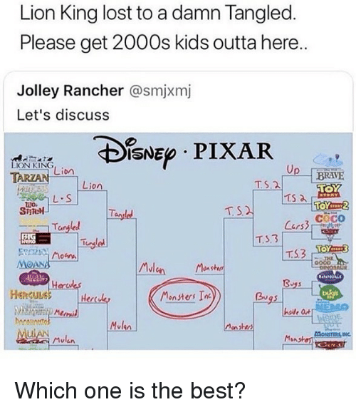 CoCo, Memes, and Pixar: Lion King lost to a damn Tangled  Please get 2000s kids outta here..  Jolley Rancher @smjxmj  Let's discuss  IsNE PIXAR  ON KING  Lion  Lion  TS.2  Ts a  cocO  Tangled  TS3  MOANA  0  Hencule  Her  Monsters In  hole a  Mulen  Mulen Which one is the best?