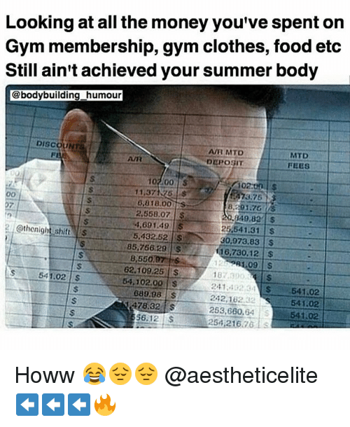 Summer Body: Looking at all the money you've spent on  Gym membership, gym clothes, food etc  Still ain't achieved your summer body  @bodybuilding humour  DISCOUNTS  AVR MTD  6,8 18.00  8.201.76  2,558.07  S  4.69 1.49  @thonight shift  25.541.31  5.432.52  30.073.83  85,766.29  16.730.12  62.109,25  541.02  54.102.00  24.1. 32 34 54102  689.98 s  242,102.32  541.02  478,32  253,660  541.02  56.12  25 21676 Howw 😂😔😔 @aestheticelite ⬅️⬅️⬅️🔥
