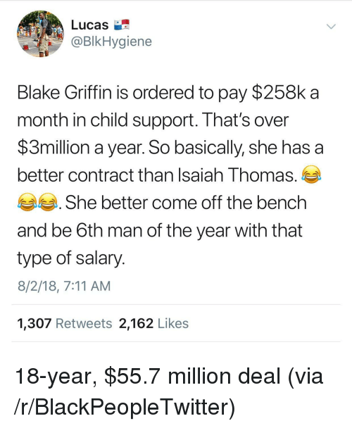 Come Off The Bench: Lucas  BIkHygiene  Blake Griffin is ordered to pay $258k a  month in child support. That's over  $3million a year. So basically, she has a  better contract than Isaiah Thomas.  She better come off the bench  and be 6th man of the year with that  type of salary  8/2/18, 7:11 AM  1,307 Retweets 2,162 Likes 18-year, $55.7 million deal (via /r/BlackPeopleTwitter)
