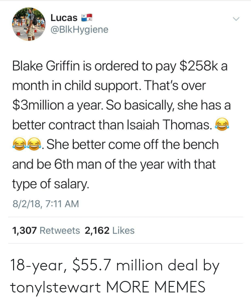 7/11, Blake Griffin, and Child Support: Lucas  BIkHygiene  Blake Griffin is ordered to pay $258k a  month in child support. That's over  $3million a year. So basically, she has a  better contract than Isaiah Thomas.  She better come off the bench  and be 6th man of the year with that  type of salary  8/2/18, 7:11 AM  1,307 Retweets 2,162 Likes 18-year, $55.7 million deal by tonylstewart MORE MEMES