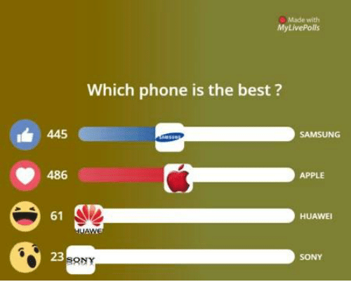 Appl: Made with  My LivePolls  Which phone is the best?  445  SAMSUNG  486  APPLE  61  HUAWEI  SONY  ONY