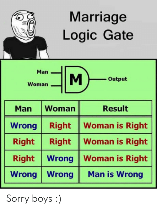 Output: Marriage  Logic Gate  Man  Output  Woman  Man Woman Result  Wrong Right Woman is Right  Right Right |Woman is Right  Right Wrong Woman is Right  Wrong WrongMan is Wrong Sorry boys :)