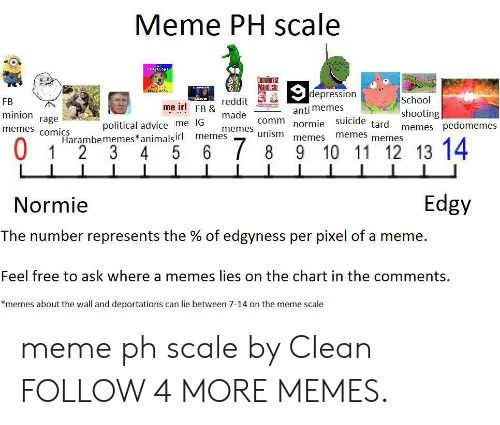 tard: Meme PH scale  URCOM  போரியான  Manifesto  depression  School  reddit  FB  me irl FB &  anti memes  shooting  memes pedomemes  minion  made  rage  memes comics  political advice me IG  Harambememes*animalsirl  5  comm  tard  normie suicide  memes  unism  memes  memes  memes  memes  0  6 7 8  9 10 11 12 13 14  1  2 3  4  Edgy  Normie  The number represents the % of edgyness per pixel of a meme  Feel free to ask where a memes lies on the chart in the comments.  *memes about the wall and deportations can lie between 7-14 on the meme scale meme ph scale by CIean FOLLOW 4 MORE MEMES.