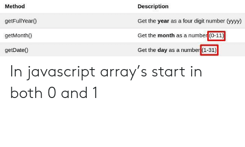 array: Method  getFullYear0  getMonth0  getDate0  Description  Get the year as a four digit number (yyyy  Get the month as a number (0-11)  Get the day as a number (1-31) In javascript array's start in both 0 and 1