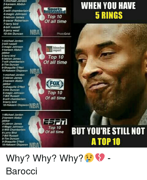 oscar robertson: michac Jordan  kareem Abdul.  jabbar  3-wilt chamberlain  Ilustrared  4magic Johnson  Top 10  lebron James  6-oscar Robertson  Of all time  7-larry bird  8-bit russell  9 Jerry West  NBA  10 tim Duncan  -michael Jordan  2 bill russell  2-magic Johnson  drkaneem Abdul.  report  SHarry Dird  Top 10  Hebron James  Of all time  7 will chamberlain  Tim Duncan  9 Shaquille ONell  10 Hakeem Olajawon  1 michael Jordan  2,lebron James  3 kareem Abdu-  ox  4-shaquille ONeil  Top 10  6-magic Johnson  7.Bili Russell  Of all time  8-wilt chamberlain  larry bird  to-Hakeem Otakavwort  -Michael Jordan  2 Aareem Abduh.  3 Lebron James  4Magic Johnson  Top 10  of all time  Larry Bird  7 Bill AusselT  -Tim Duncan  Shaquille ONeil  WHEN YOU HAVE  5 RINGS  BUT YOU'RE STILL NOT  A TOP 10 Why? Why? Why?😢💔  -Barocci
