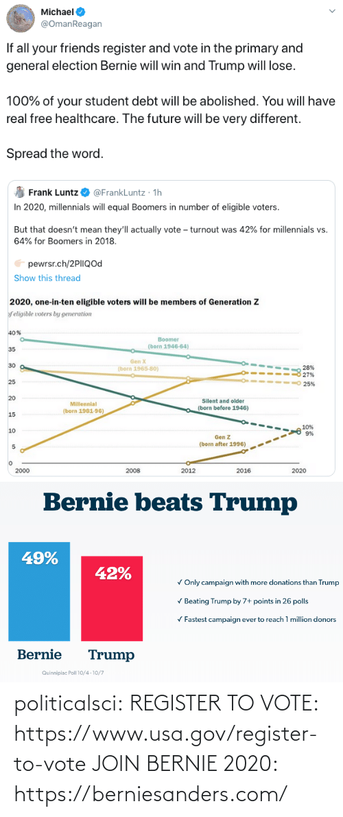beating: Michael  @OmanReagan  If all your friends register and vote in the primary and  general election Bernie will win and Trump will lose.  100% of your student debt will be abolished. You will have  real free healthcare. The future will be very different.  Spread the word.   @FrankLuntz · 1h  In 2020, millennials will equal Boomers in number of eligible voters.  Frank Luntz  But that doesn't mean they'll actually vote – turnout was 42% for millennials vs.  64% for Boomers in 2018.  pewrsr.ch/2PIIQod  Show this thread  2020, one-in-ten eligible voters will be members of Generation Z  f eligible voters by generation  40%  Boomer  (born 1946-64)  35  Gen X  30  28%  27%  (born 1965-80)  25  25%  20  Silent and older  Millennial  (born before 1946)  (born 1981-96)  15  10%  9%  10  Gen Z  (born after 1996)  2000  2008  2012  2016  2020   Bernie beats Trump  49%  42%  V Only campaign with more donations than Trump  V Beating Trump by 7+ points in 26 polls  V Fastest campaign ever to reach 1 million donors  Bernie  Trump  Quinnipiac Poll 10/4 -10/7 politicalsci:  REGISTER TO VOTE: https://www.usa.gov/register-to-vote  JOIN BERNIE 2020: https://berniesanders.com/