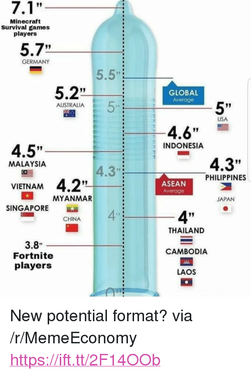 """Indonesia: Minecraft  Survival games  players  5.7""""  GERMANY  5.5""""  17 I  5.2""""  GLOBAL  Average  5'  AUSTRALIA  USA  4.6""""  INDONESIA  4.5""""  4.3""""  MALAYSIA  4.3""""  PHILIPPINES  ASEAN  Average  VIETNAM  MYANMAR  JAPAN  SINGAPORE  4""""  4""""  CHINA  THAILAND  3.8  Fortnite  players  CAMBODIA  LAOS <p>New potential format? via /r/MemeEconomy <a href=""""https://ift.tt/2F14OOb"""">https://ift.tt/2F14OOb</a></p>"""