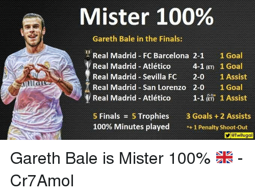 "Ÿ "": Mister 100%  Gareth Bale in the Finals:  Real Madrid FC Barcelona 2-1  1 Goal  Real Madrid-Atlético  4-1 (ET 1 Goal  Real Madrid Sevilla Fc  2-0  1 Assist  Real Madrid San Lorenzo 2-0 1 Goal  y Real Madrid Atlético  1-1 (ET) 1 Assist  5 Finals  5 Trophies  3 Goals 2 Assists  100% Minutes played  1 Penalty shoot-out  YGTwitugal Gareth Bale is Mister 100% 🇬🇧  -Cr7Amol"