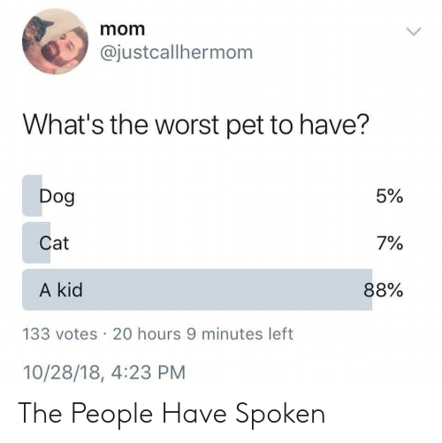The Worst, Mom, and Dog: mom  @justcallhermom  What's the worst pet to have?  Dog  Cat  A kid  5%  7%  88%  133 votes 20 hours 9 minutes left  10/28/18, 4:23 PM The People Have Spoken