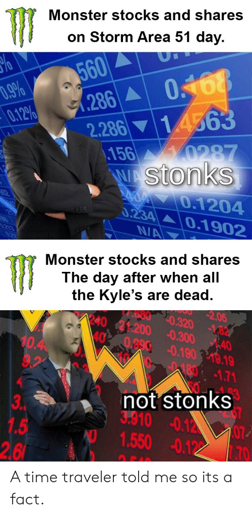 Monster Stocks and Shares on Storm Area 51 Day 560 79% 012% 286 0168
