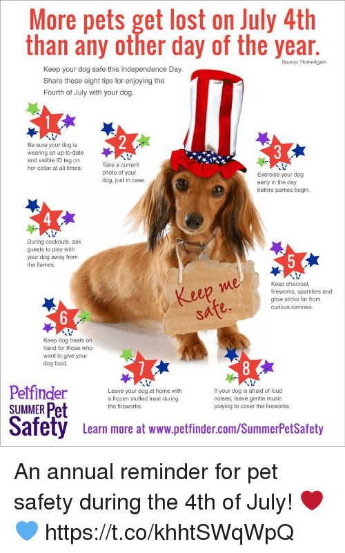 annuale: More pets get lost on July 4th  than any other day of the year  Source: HomeAgain  Keep your dog safe this Independence Day.  Share these eight tips for enjoying the  Fourth of July with your dog.  Be sure your dog is  wearing an up-to-date  and visible ID tag on  her collar at all times.  Take a current  photo of your  dog, just in case.  Exercise your dog  early in the day  before parties begin  4  During cookouts, ask  guests to play with  your dog away from  the flames  e0  Keep charcoal,  fireworks, sparklers and  glow sticks far from  curious canines.  eep me  sate.  Keep dog treats on  hand for those who  want to give your  dog food.  y s  Petfinder  SUMMER Pet  Leave your dog at home with  a frozen stuffed treat during  the fireworks.  If your dog is afraid of loud  noises, leave gentle music  playing to cover the fireworks.  Safety  afety  Leam more at www.pettinder.com/SummerPetsSatoty  Learn more at www.petfinder.com/SummerPetSafety An annual reminder for pet safety during the 4th of July! ❤️💙 https://t.co/khhtSWqWpQ