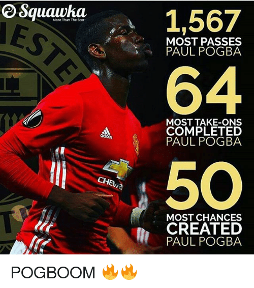 pogs: More Than The Scor  CHEL  1,567  MOST PASSES  PAUL POGBA  MOST TAKE-ONS  COMPLETED  PAUL POGBA  MOST CHANCES  CREATED  PAUL POG BA POGBOOM 🔥🔥