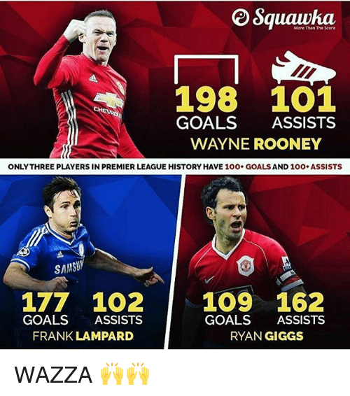 Giggs: More Than The xore  198 1O1  GOALS ASSISTS  WAYNE ROONEY  ONLYTHREE PLAYERS IN PREMIER LEAGUE HISTORY HAVE 100. GOALS AND 10O ASSISTS  SAMSUY  177 1O2 109 162  GOALS ASSISTS  GOALS ASSISTS  RYAN GIGGS  FRANK LAMPARD WAZZA 🙌🙌