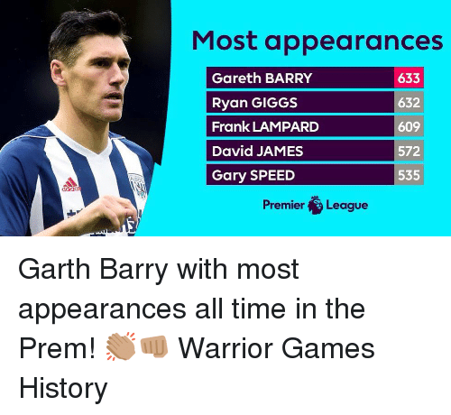 Giggs: Most appearances  Gareth BARRY  Ryan GIGGS  Frank LAMPARD  David JAMES  Gary SPEED  633  632  609  572  535  adhaa  Premier League Garth Barry with most appearances all time in the Prem! 👏🏽👊🏽 Warrior Games History