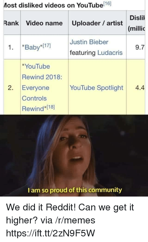 "We Get It: Most disliked videos on YouTube 16]  Disli  (millic  Rank Video name Uploader artist  Justin Bieber  1. ""Baby I17)  9.7  featuring Ludacris  ""YouTube  Rewind 2018:  2. Everyone YouTube Spotlight4.4  Controls  Rewind"" [18]  I am so proud of this community We did it Reddit! Can we get it higher? via /r/memes https://ift.tt/2zN9F5W"