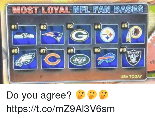 Nfl, Today, and Usa Today: MOST LOYAL NFL FAN BASES  #6  USA TODAY Do you agree? 🤔🤔🤔 https://t.co/mZ9Al3V6sm