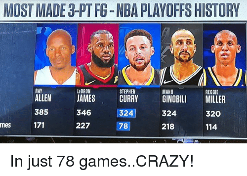 Crazy, Nba, and Reggie: MOST MADE 3-PT FG-NBA PLAYOFFS HISTORY  RAY  ALLEN  385  LEBRON  STEPHEN  MANU  REGGIE  JAMESCURRYGINOBILI MILLER  346 521  227  324  320  mes  78  218  114 In just 78 games..CRAZY!