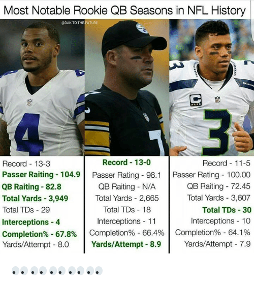 Notability: Most Notable Rookie QB Seasons in NFL History  @DAK TO THE FUTURE  Record 13-0  Record 11-5  Record 13-3  Passer Raiting 104.9  Passer Rating 98.1  Passer Rating 100.00  QB Raiting 72.45  QB Raiting 82.8  QB Raiting N/A  Total Yards 2,665  Total Yards 3,607  Total Yards 3,949  Total TDs 18  Total TDs 30  Total TDs 29  Interceptions 4  Interceptions 10  Interceptions 11  Completion% 67.8%  Completion% 66.4% Completion% 64.1%  Yards Attempt 8.0  Yards/Attempt 8.9  Yards/Attempt 7.9 👀👀👀👀👀