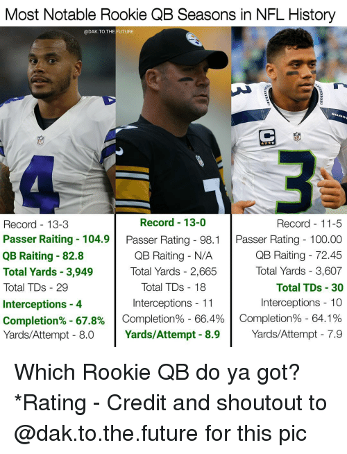 Notability: Most Notable Rookie QB Seasons in NFL History  @DAK.TO. THE FUTURE  SEAHAwn  Record 13-0  Record 13-3  Record 11-5  Passer Raiting 104.9  Passer Rating 98.1  Passer Rating 100.00  QB Raiting 72.45  QB Raiting N/A  QB Raiting 82.8  Total Yards 3,607  Total Yards 3,949  Total Yards 2,665  Total TDs 18  Total TDs 30  Total TDs 29  Interceptions 11  Interceptions 10  Interceptions 4  Completion% 67.8%  Completion% 66.4%  Completion% 64.1%  Yards/Attempt 7.9  Yards/Attempt 8.9  Yards/Attempt 8.0 Which Rookie QB do ya got? *Rating - Credit and shoutout to @dak.to.the.future for this pic