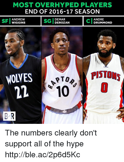wiggins: MOST OVER HYPED PLAYERS  END OF 2016-17 SEASON  ANDREW  DEMAR  ANDRE  WIGGINS  DEROZAN  DRUMMOND  PISTONS  NOVES  PTOR  10  BR The numbers clearly don't support all of the hype http://ble.ac/2p6d5Kc