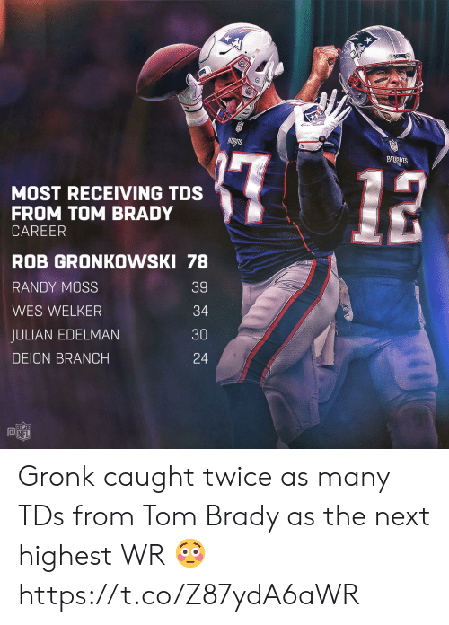 julian: MOST RECEIVING TDS  FROM TOM BRADY  CAREER  ROB GRONKOWSKI 78  RANDY MOSS  WES WELKER  JULIAN EDELMAN  DEION BRANCH  39  34  30  24  @叩  NFL Gronk caught twice as many TDs from Tom Brady as the next highest WR 😳 https://t.co/Z87ydA6aWR