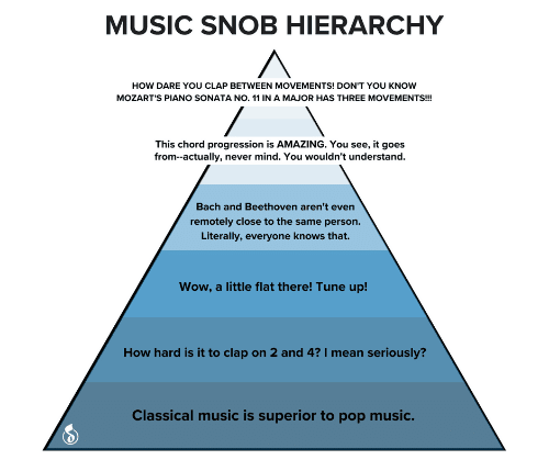 Classical: MUSIC SNOB HIERARCHY  HOW DARE YOU CLAP BETWEEN MOVEMENTS! DON'T YOU KNOW  MOZART'S PIANO SONATA NO. 11 IN A MAJOR HAS THREE MOVEMENTS!  This chord progression is AMAZING. You see, it goes  from--actually, never mind. You wouldn't understand.  Bach and Beethoven aren't even  remotely close to the same person.  Literally, everyone knows that.  Wow, a little flat there! Tune up!  How hard is it to clap on 2 and 4? I mean seriously?  Classical music is superior to pop music.