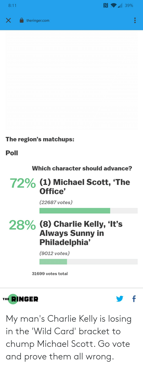 Kelly: My man's Charlie Kelly is losing in the 'Wild Card' bracket to chump Michael Scott. Go vote and prove them all wrong.