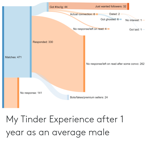 tinder: My Tinder Experience after 1 year as an average male