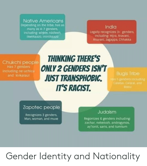 Only 2 Genders: Native Americans  Depending on the tribe, has as  many as 4-7 genders.  including:wigkte, nádleeh,  ikwekaazo. ininikaazo  India  Legally recognizes 3+ genders  including Hijra, Aravani,  Aruvani, Jagappa, Chhakka  THINKING THERE'S  ONLY 2 GENDERS ISN'T  JUST TRANSPHOBIC  IT'S RACIST.  Chukchi people  Has 7 genders  including ne uchica  and kirkalaul  Bugis Tribe  Has 5 genders inciuding  Calabal Calalal and  Bissu  Zapotec people  Judaism  Recognizes 3 genders.  Man. woman, and muxe  Regonizes 6 genders including:  zachar, nekeivah, androgynos,  ay'lonit, saris, and tumtum Gender Identity and Nationality