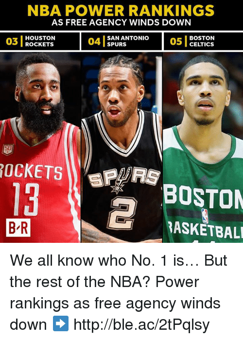 Boston Celtics: NBA POWER RANKINGS  AS FREE AGENCY WINDS DOWN  03  03 I ROCKETS  HOUSTON  ROcKETS  04 1  SAN ANTONIO  SPURS  05 1  BOSTON  CELTICS  13  BOSTON  B R  BASKETBAL We all know who No. 1 is… But the rest of the NBA?  Power rankings as free agency winds down ➡️ http://ble.ac/2tPqlsy