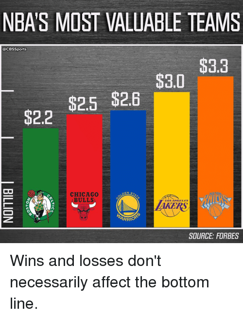 Chicago Bulls: NBA S MOST VALUABLE TEAMS  @CBSSports  $3.3  $3.0  $2.6  $2.5  $2.2  OO  DEN S  CHICAGO  BULLS  LOS AMGELES  ARRIO  SOURCE FORBES Wins and losses don't necessarily affect the bottom line.