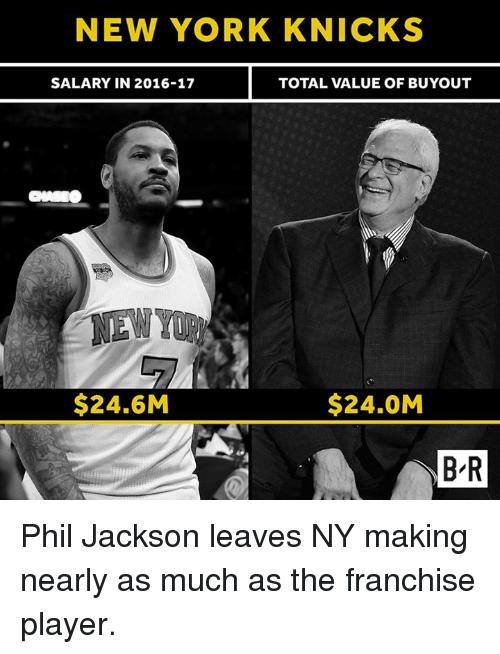 New York Knicks: NEW YORK KNICKS  SALARY IN 2016-17  TOTAL VALUE OF BUYOUT  $24.6M  $24.0M  B R  B R Phil Jackson leaves NY making nearly as much as the franchise player.
