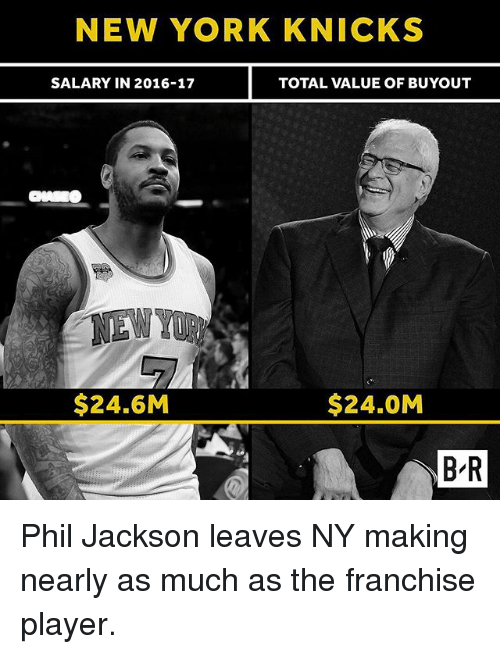 New York Knicks: NEW YORK KNICKS  SALARY IN 2016-17  TOTAL VALUE OF BUYOUT  $24.6M  $24.0M  B R Phil Jackson leaves NY making nearly as much as the franchise player.