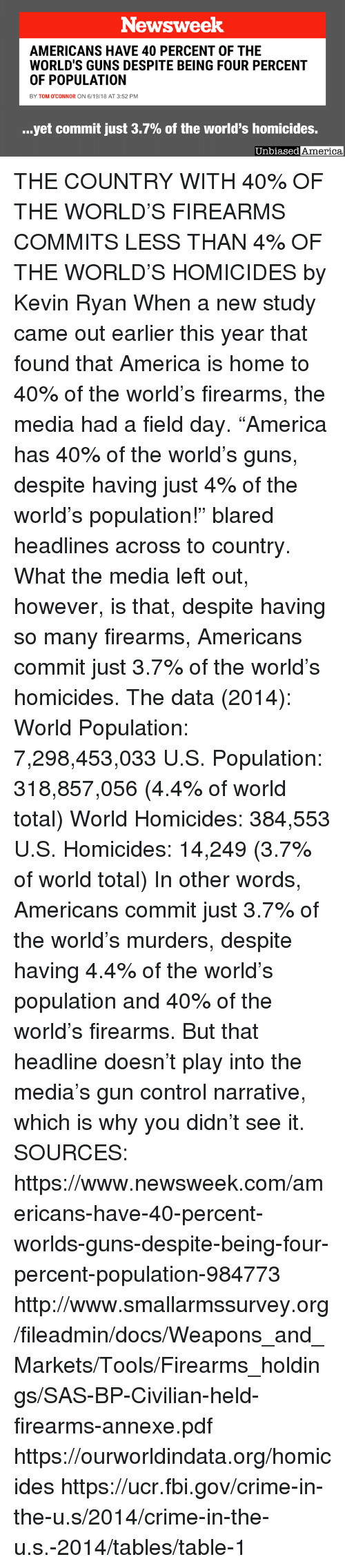 "newsweek: Newsweek  AMERICANS HAVE 40 PERCENT OF THE  WORLD'S GUNS DESPITE BEING FOUR PERCENT  OF POPULATION  BY TOM O'CONNOR ON 6/19/18 AT 3:52 PM  yet commit just 3.7% of the world's homicides.  Unbiased  America THE COUNTRY WITH 40% OF THE WORLD'S FIREARMS COMMITS LESS THAN 4% OF THE WORLD'S HOMICIDES by Kevin Ryan  When a new study came out earlier this year that found that America is home to 40% of the world's firearms, the media had a field day.  ""America has 40% of the world's guns, despite having just 4% of the world's population!"" blared headlines across to country.  What the media left out, however, is that, despite having so many firearms, Americans commit just 3.7% of the world's homicides.  The data (2014):  World Population:  7,298,453,033 U.S. Population:  318,857,056 (4.4% of world total)  World Homicides: 384,553  U.S. Homicides: 14,249 (3.7% of world total)  In other words, Americans commit just 3.7% of the world's murders, despite having 4.4% of the world's population and 40% of the world's firearms.  But that headline doesn't play into the media's gun control narrative, which is why you didn't see it.   SOURCES: https://www.newsweek.com/americans-have-40-percent-worlds-guns-despite-being-four-percent-population-984773 http://www.smallarmssurvey.org/fileadmin/docs/Weapons_and_Markets/Tools/Firearms_holdings/SAS-BP-Civilian-held-firearms-annexe.pdf https://ourworldindata.org/homicides https://ucr.fbi.gov/crime-in-the-u.s/2014/crime-in-the-u.s.-2014/tables/table-1"