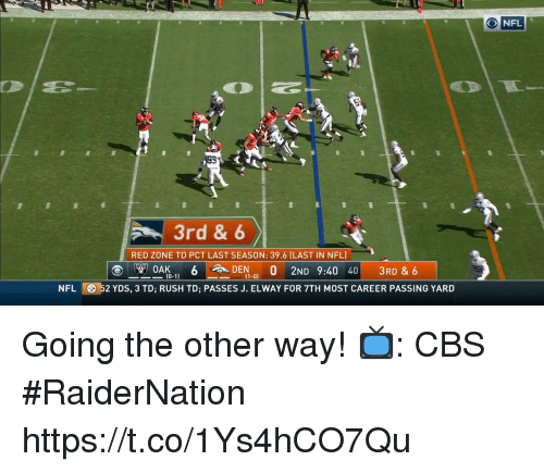 Memes, Nfl, and Cbs: NFL  3rd & 6  RED ZONE TD PCT LAST SEASON: 39.6 (LAST IN NFL)  (0-1  (1-0)  NFL  352 YDS, 3 TD; RUSH TD; PASSES J. ELWAY FOR 7TH MOST CAREER PASSING YARD Going the other way!   📺: CBS #RaiderNation https://t.co/1Ys4hCO7Qu