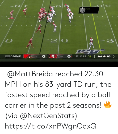 In The Past: NFL  I20  3  ESFRMNF  1st&10  1ST 13:28 09  2-2  3-0 .@MattBreida reached 22.30 MPH on his 83-yard TD run, the fastest speed reached by a ball carrier in the past 2 seasons! 🔥 (via @NextGenStats) https://t.co/xnPWgnOdxQ