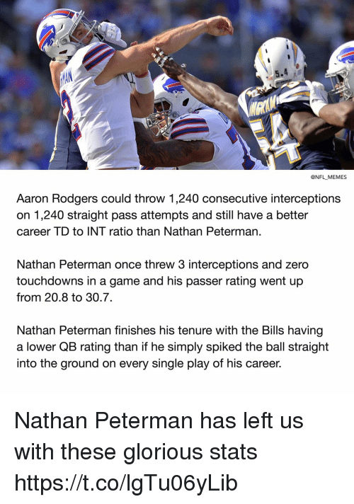 Aaron Rodgers, Football, and Memes: @NFL MEMES  Aaron Rodgers could throw 1,240 consecutive interceptions  on 1,240 straight pass attempts and still have a better  career TD to INT ratio than Nathan Peterman  Nathan Peterman once threw 3 interceptions and zero  touchdowns in a game and his passer rating went up  from 20.8 to 30.7.  Nathan Peterman finishes his tenure with the Bills having  a lower QB rating than if he simply spiked the ball straight  into the ground on every single play of his career. Nathan Peterman has left us with these glorious stats https://t.co/lgTu06yLib