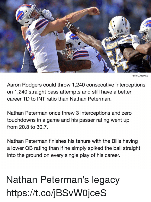 Aaron Rodgers, Memes, and Nfl: @NFL MEMES  Aaron Rodgers could throw 1,240 consecutive interceptions  on 1,240 straight pass attempts and still have a better  career TD to INT ratio than Nathan Peterman  Nathan Peterman once threw 3 interceptions and zero  touchdowns in a game and his passer rating went up  from 20.8 to 30.7.  Nathan Peterman finishes his tenure with the Bills having  a lower QB rating than if he simply spiked the ball straight  into the ground on every single play of his career. Nathan Peterman's legacy https://t.co/jBSvW0jceS