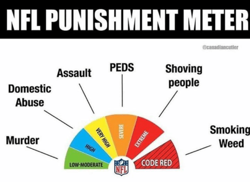 Nfl, Smoking, and Weed: NFL PUNISHMENT METER  @canadiancutler  Shoving  people  PEDS  Assault  Domestic  Abuse  Smoking  Weed  Murder  HIGH  CODE RED  LOW-MODERATE  NFL  VERY HIGH  SEVERE  EXTREME