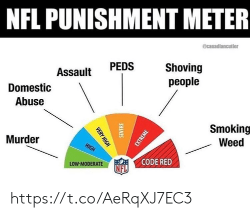 Memes, Nfl, and Smoking: NFL PUNISHMENT METER  @canadiancutler  Shoving  people  PEDS  Assault  Domestic  Abuse  Smoking  Weed  Murder  HIGH  CODE RED  LOW-MODERATE  NFL  VERY HIGH  SEVERE  EXTREME https://t.co/AeRqXJ7EC3