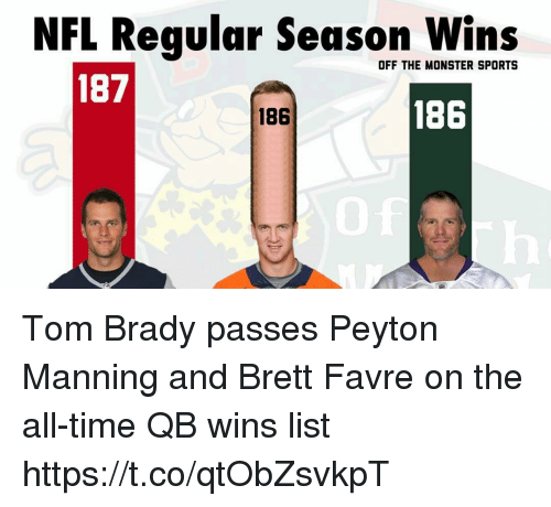 Monster, Nfl, and Peyton Manning: NFL Regular Season Wins  OFF THE MONSTER SPORTS  187  186  186 Tom Brady passes Peyton Manning and Brett Favre on the all-time QB wins list https://t.co/qtObZsvkpT