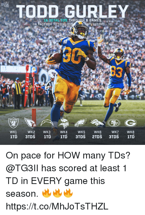 Memes, Nfl, and Game: NFL  TODD GURLEY  15 TOTAL TDS THR  8 GAMES  ON PACE FOR 30 TOTAL TD  FL RECORD 31]  13  RAIDERS  WK1  WK2  WK3  WK4  WK5  WK6  WK7  WK8 On pace for HOW many TDs?  @TG3II has scored at least 1 TD in EVERY game this season. 🔥🔥🔥 https://t.co/MhJoTsTHZL